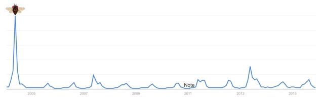 Google Trends 2004-2015