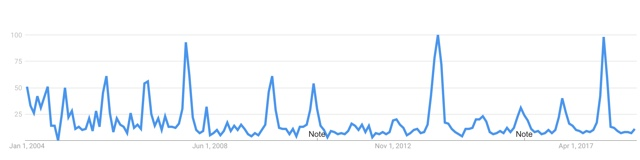 Australia Google Trends